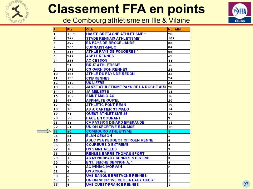Classement FFA en points de Combourg athlétisme en Ille & Vilaine