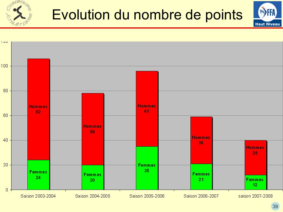 Evolution du nombre de points
