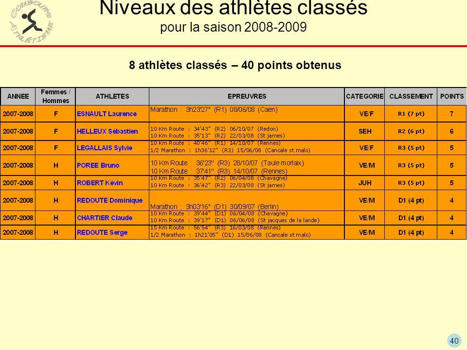 8 athlètes classés – 40 points obtenus