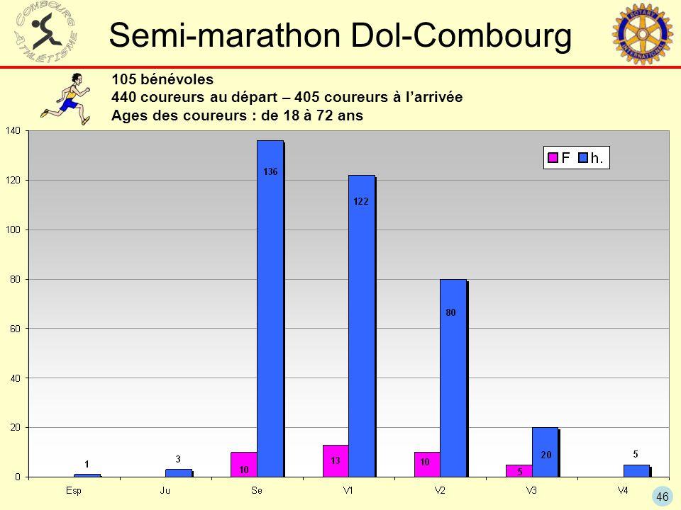 Semi-marathon Dol-Combourg