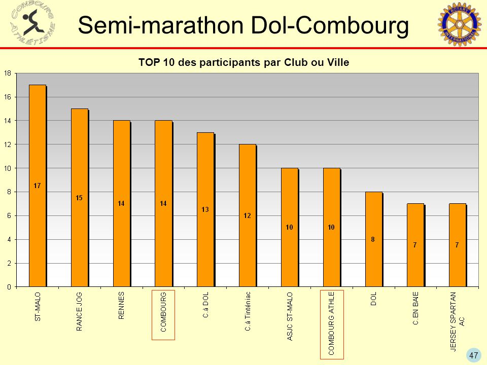 TOP 10 des participants par Club ou Ville