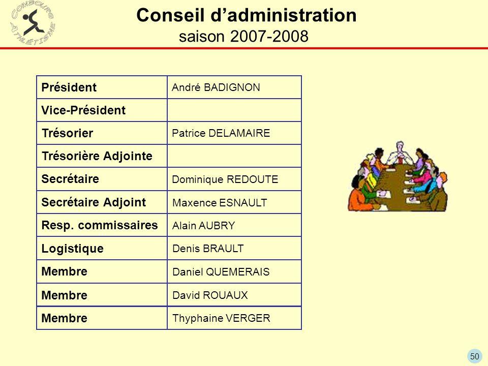 Conseil d'administration saison 2007-2008