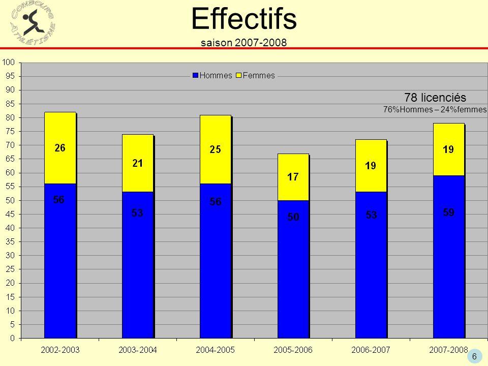 Effectifs saison 2007-2008 78 licenciés 76%Hommes – 24%femmes