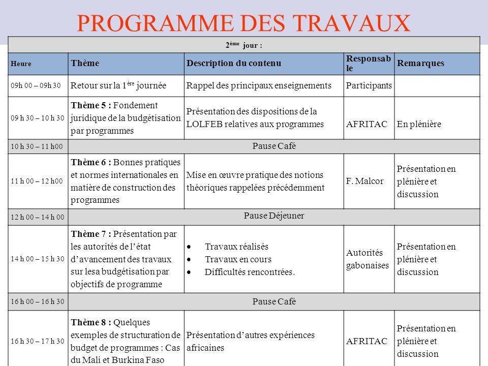 PROGRAMME DES TRAVAUX Thème Description du contenu Responsable