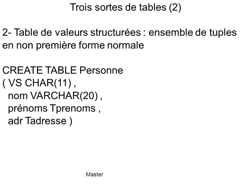 Trois sortes de tables (2)