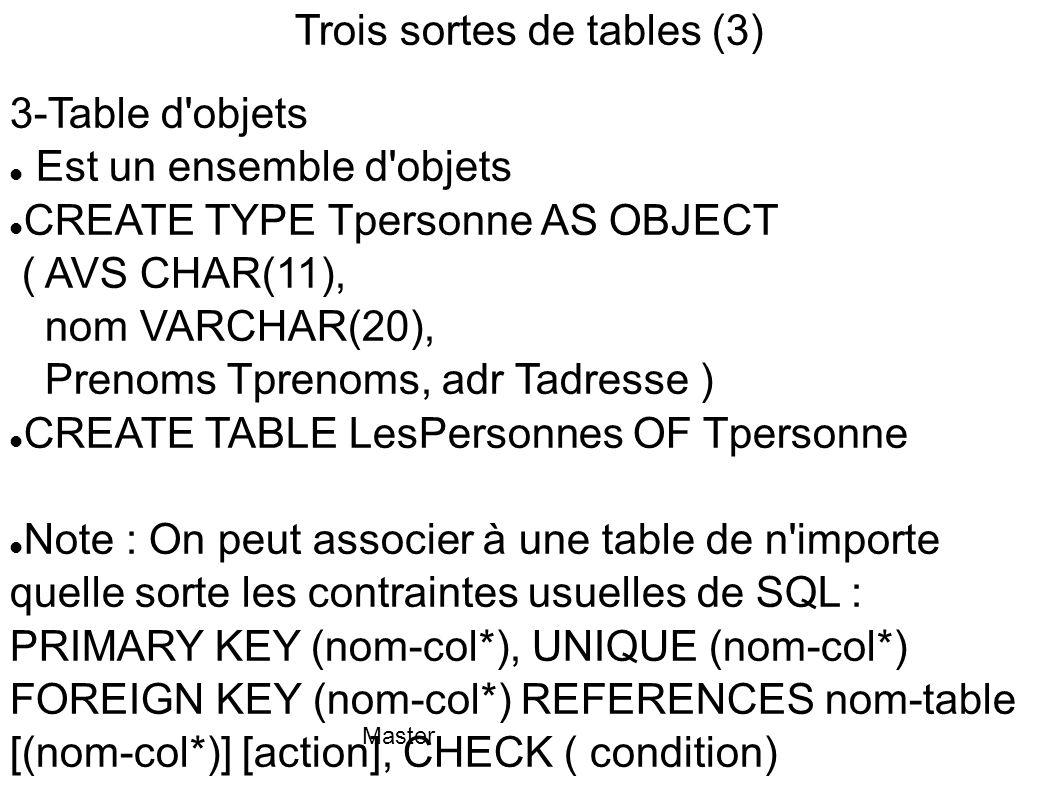 Trois sortes de tables (3)