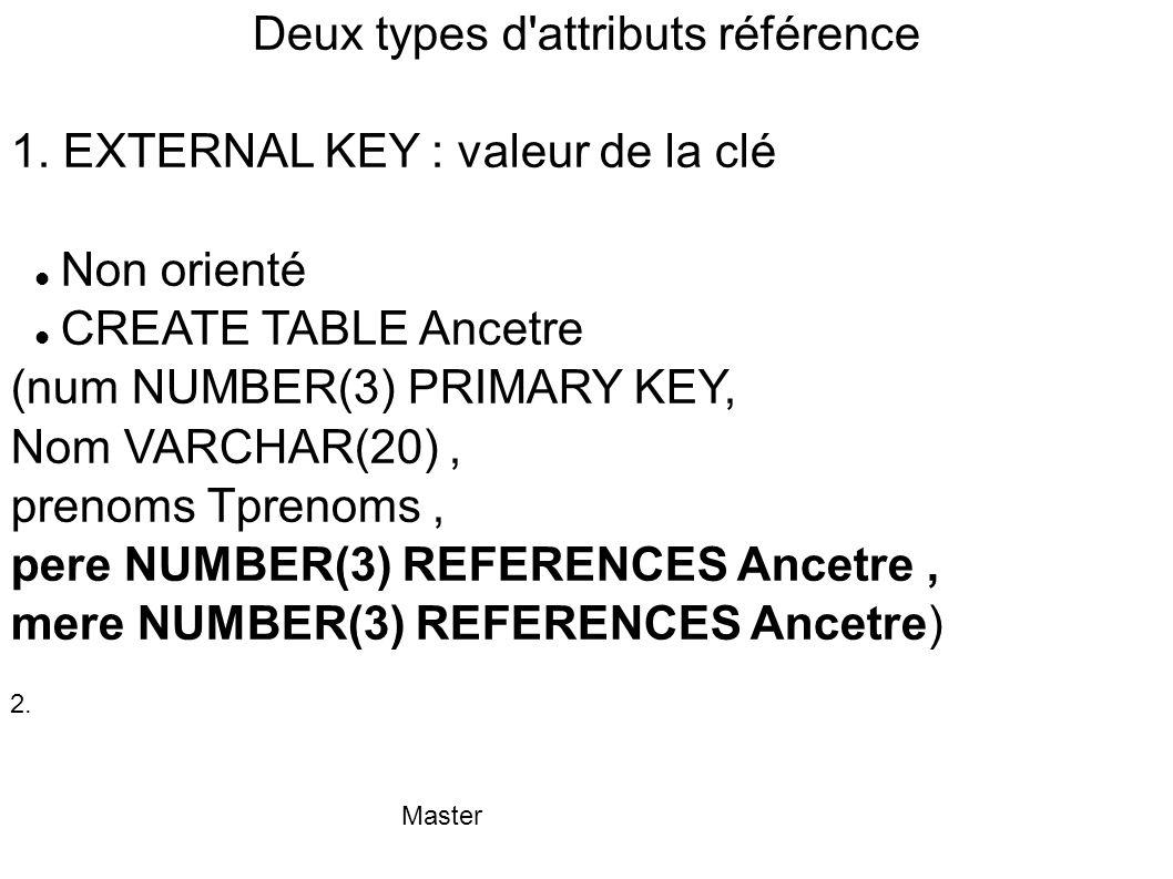Deux types d attributs référence