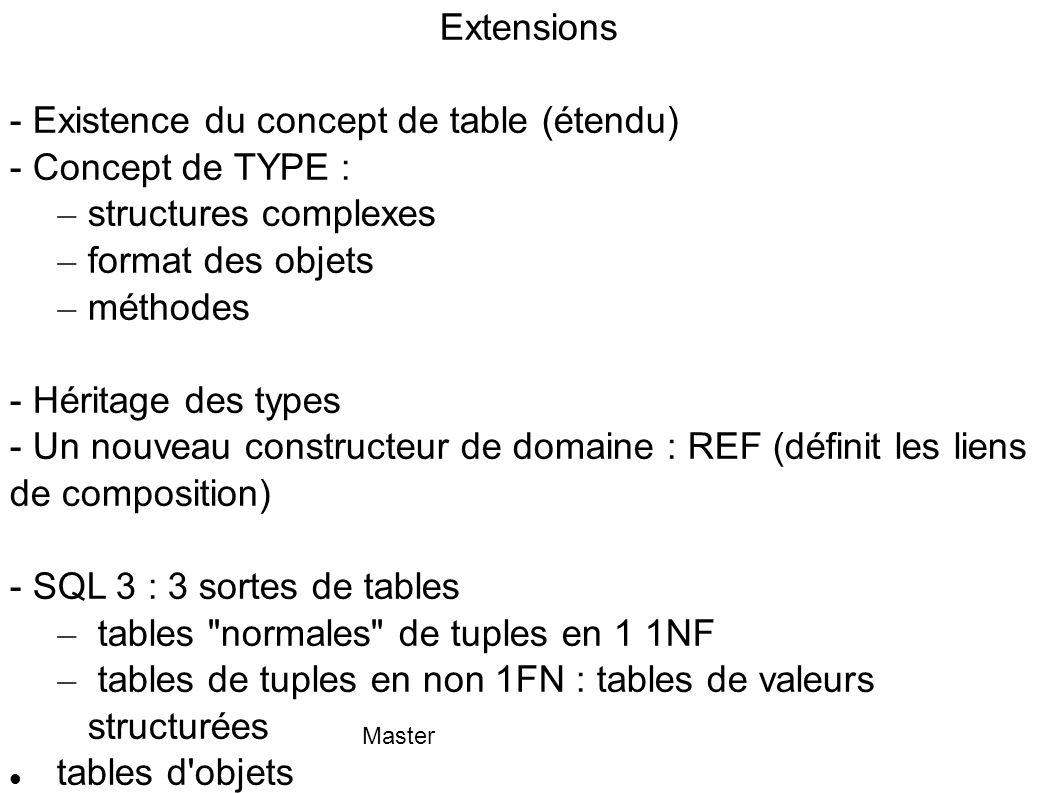- Existence du concept de table (étendu) - Concept de TYPE :