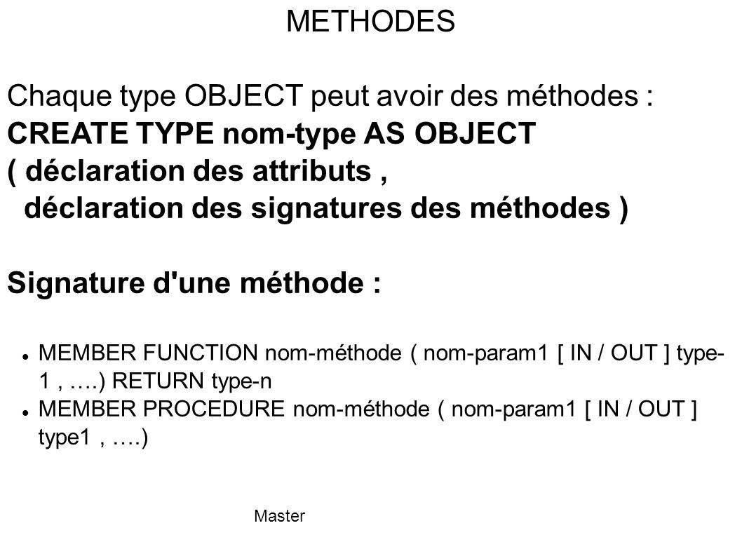 Chaque type OBJECT peut avoir des méthodes :