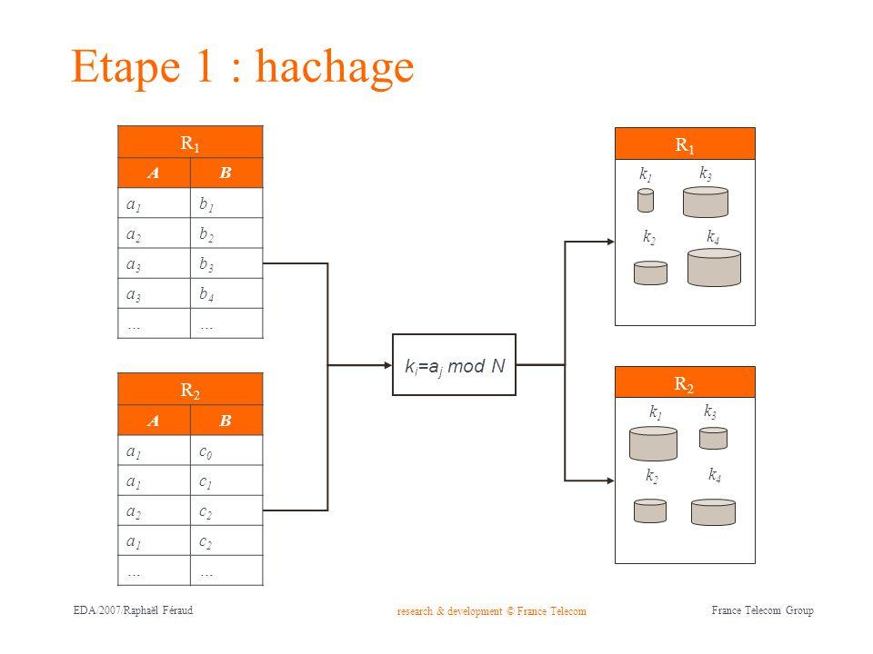 Etape 1 : hachage R1 R1 R2 ki=aj mod N R2 A B a1 b1 a2 b2 a3 b3 b4 …