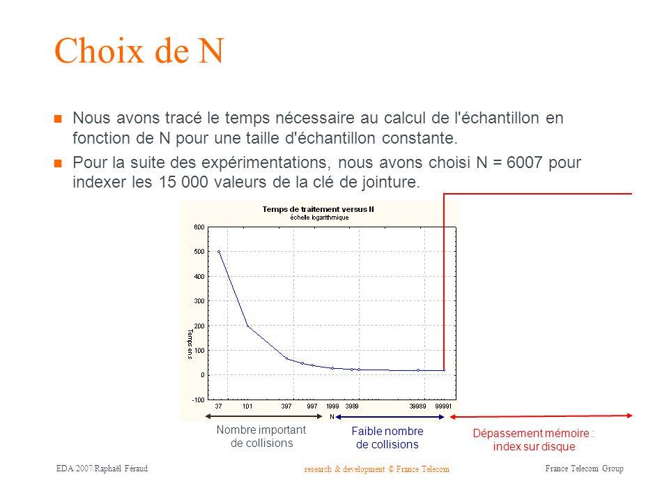 Choix de N Nous avons tracé le temps nécessaire au calcul de l échantillon en fonction de N pour une taille d échantillon constante.