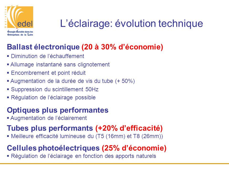 L'éclairage: évolution technique