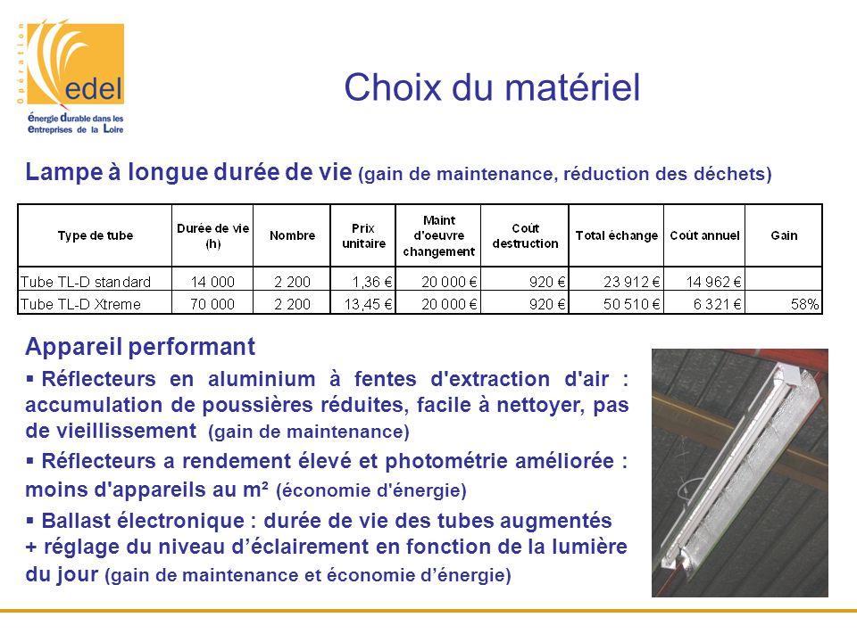 Choix du matériel Lampe à longue durée de vie (gain de maintenance, réduction des déchets) Appareil performant.