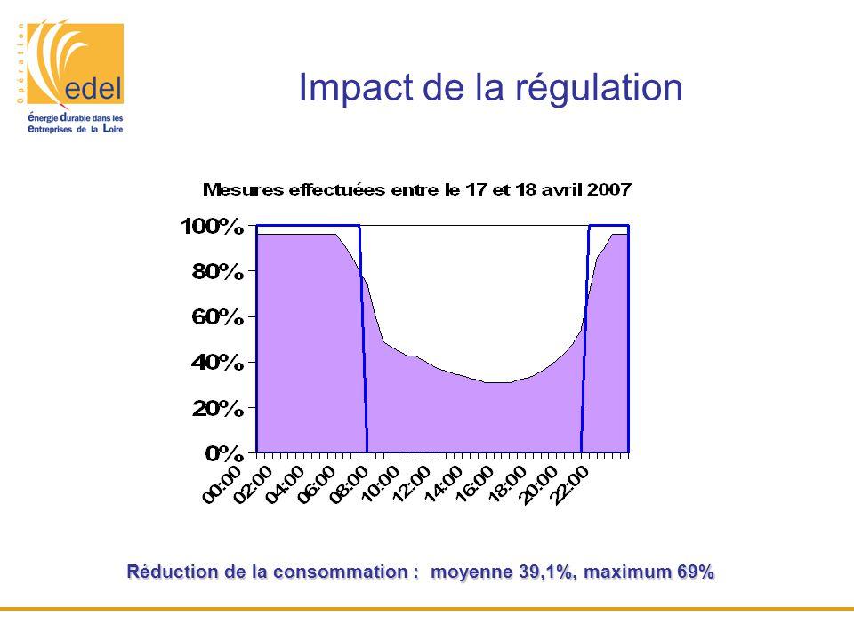 Impact de la régulation