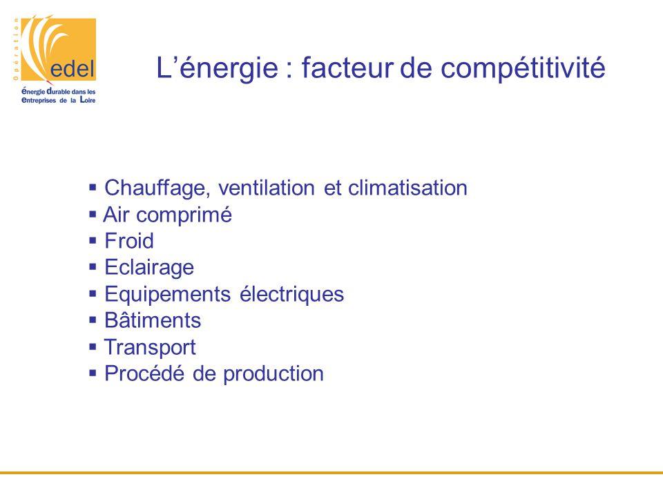 L'énergie : facteur de compétitivité