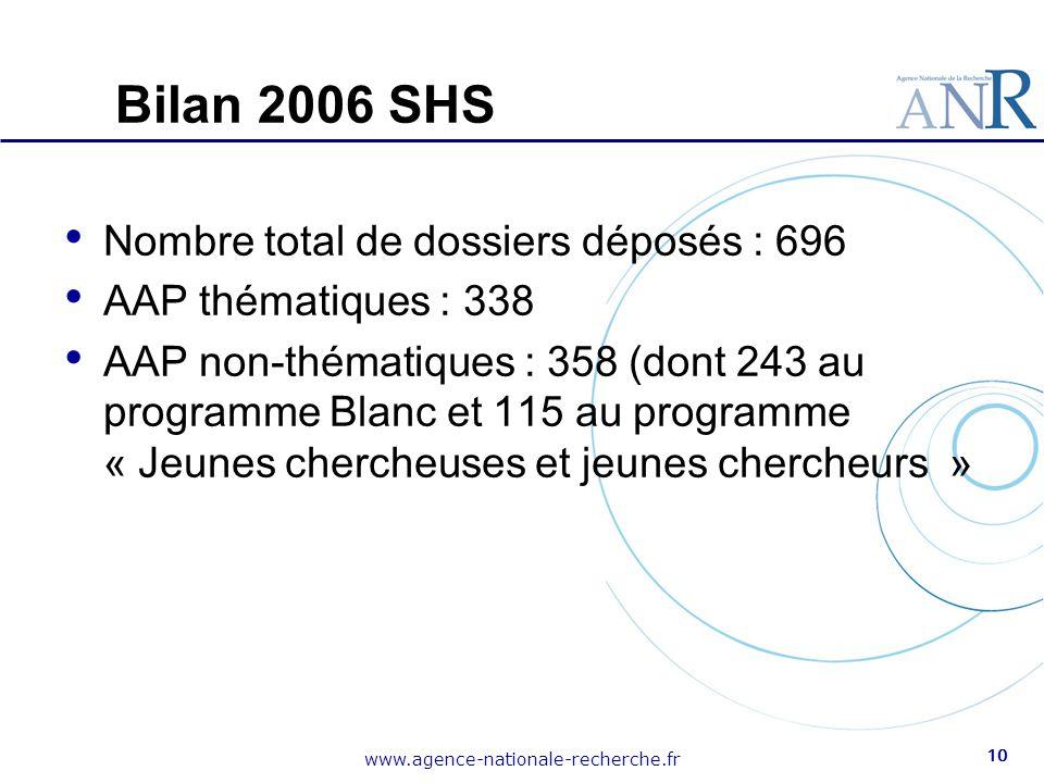Bilan 2006 SHS Nombre total de dossiers déposés : 696