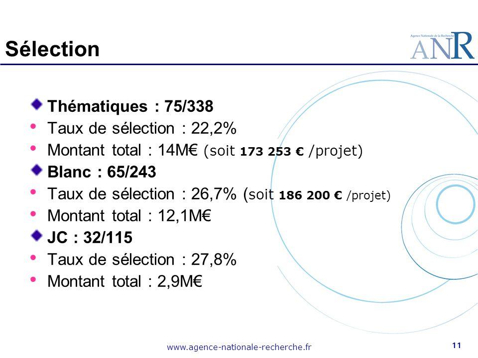 Sélection Thématiques : 75/338 Taux de sélection : 22,2%