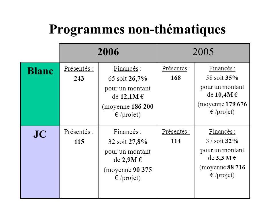 Programmes non-thématiques