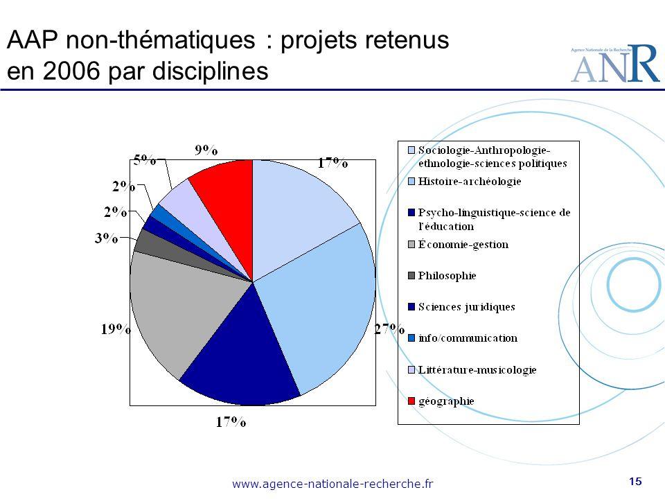 AAP non-thématiques : projets retenus en 2006 par disciplines