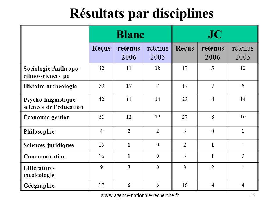 Résultats par disciplines