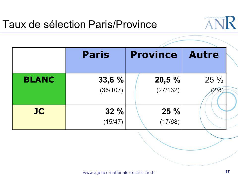 Taux de sélection Paris/Province
