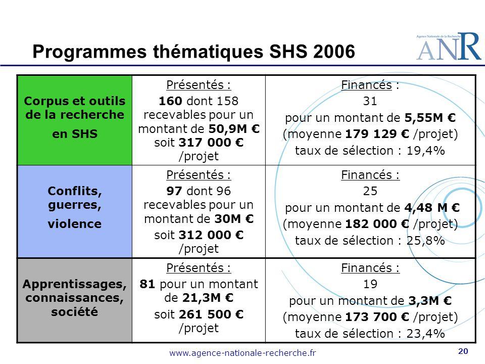Programmes thématiques SHS 2006
