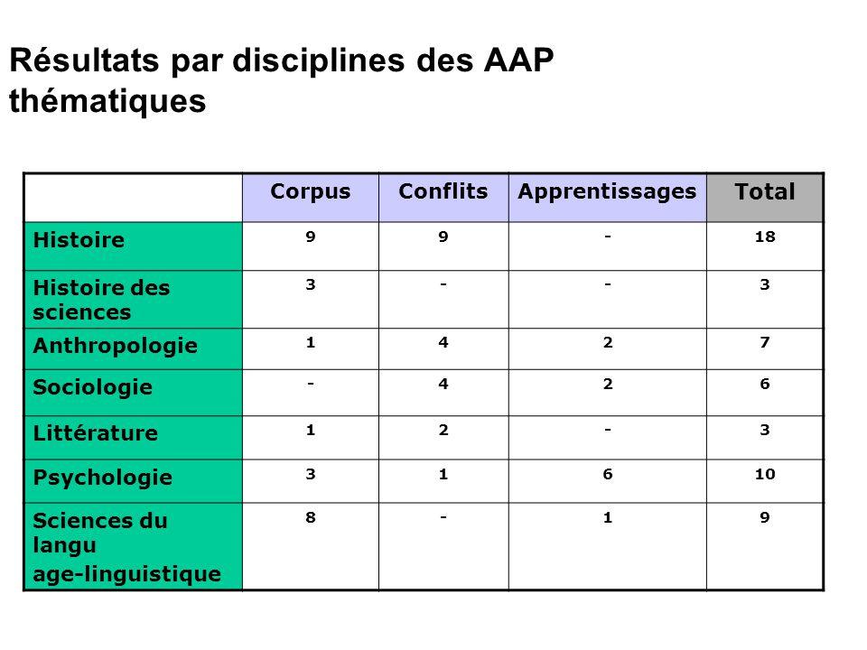 Résultats par disciplines des AAP thématiques