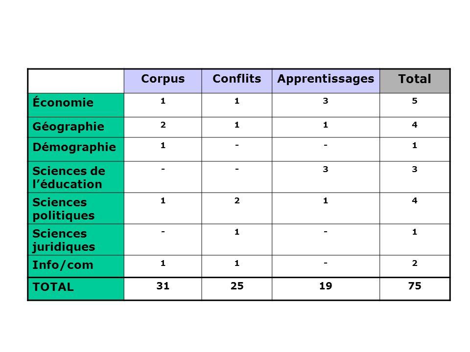 Total Corpus Conflits Apprentissages Économie Géographie Démographie