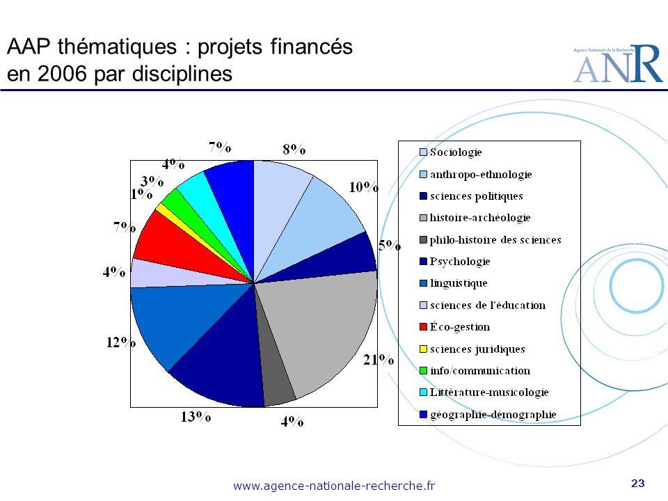 AAP thématiques : projets financés en 2006 par disciplines