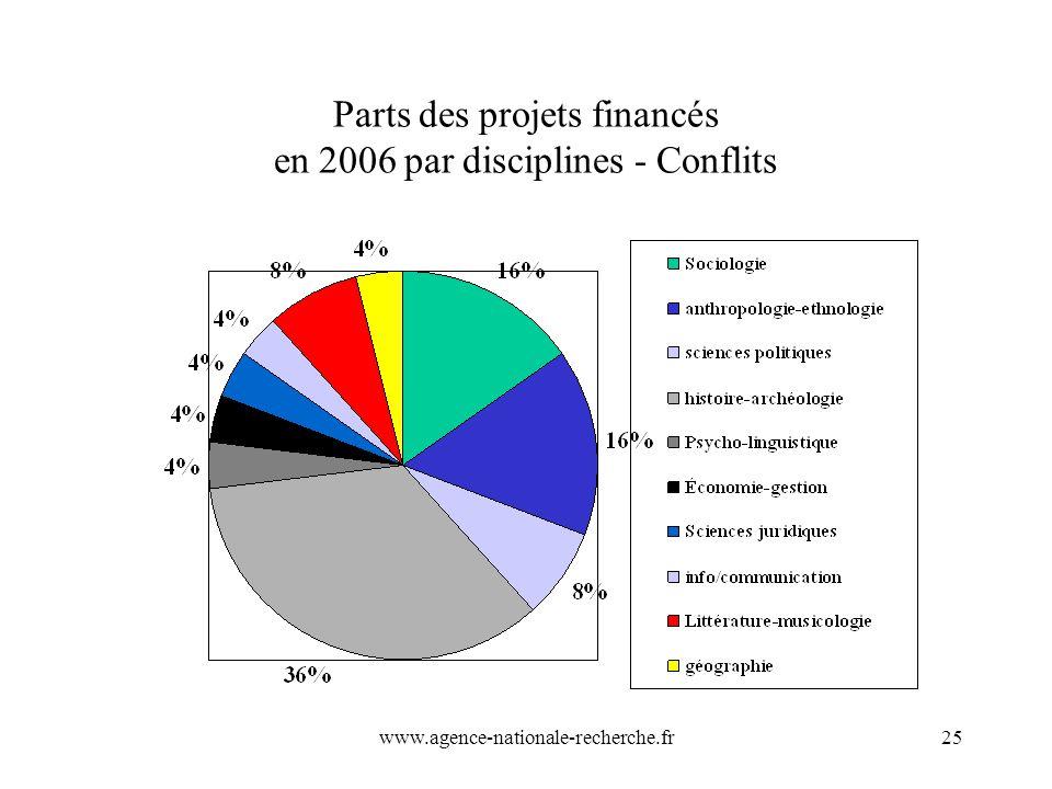 Parts des projets financés en 2006 par disciplines - Conflits