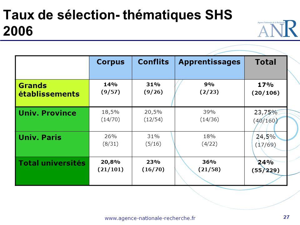 Taux de sélection- thématiques SHS 2006