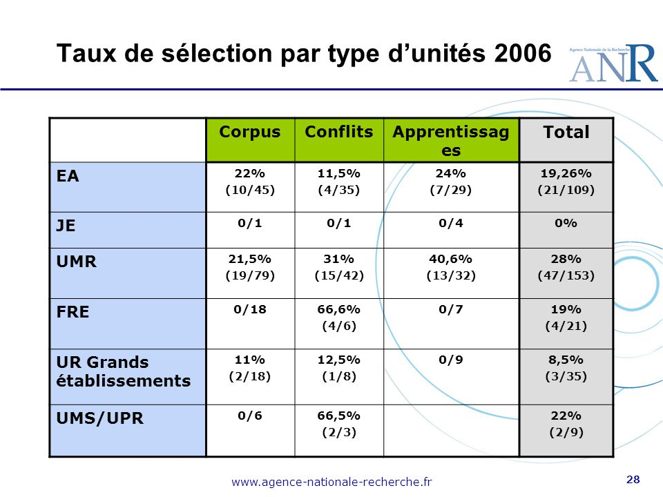 Taux de sélection par type d'unités 2006