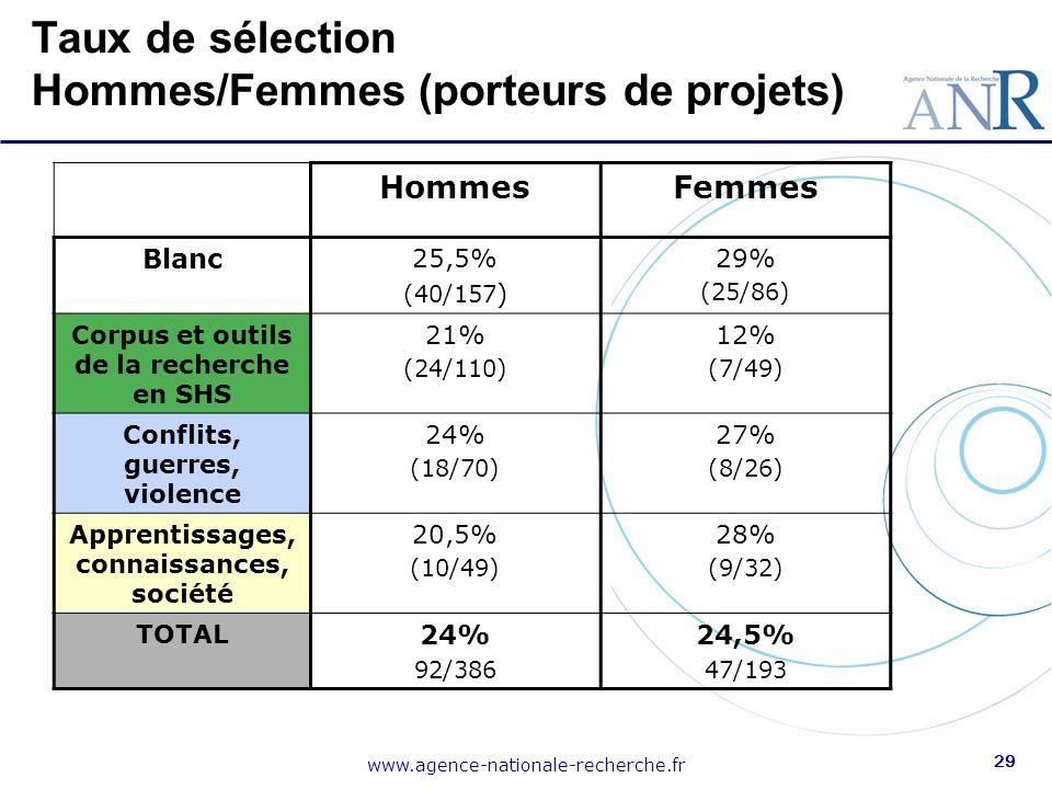 Taux de sélection Hommes/Femmes (porteurs de projets)