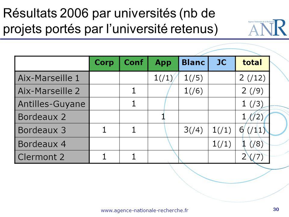 Résultats 2006 par universités (nb de projets portés par l'université retenus)