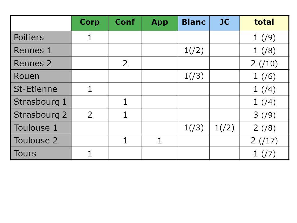 Poitiers 1 1 (/9) Rennes 1 1 (/8) Rennes 2 2 2 (/10) Rouen 1 (/6)