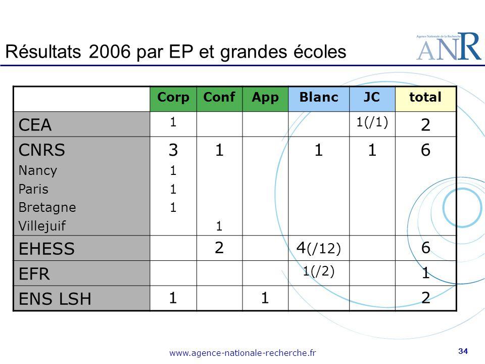 Résultats 2006 par EP et grandes écoles