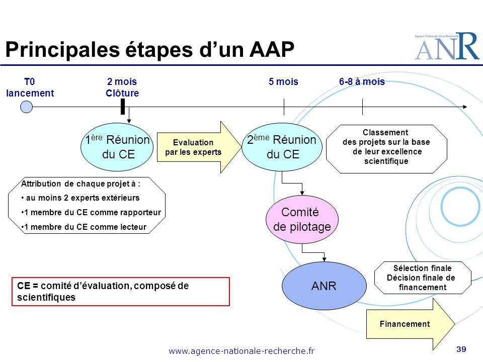 Principales étapes d'un AAP
