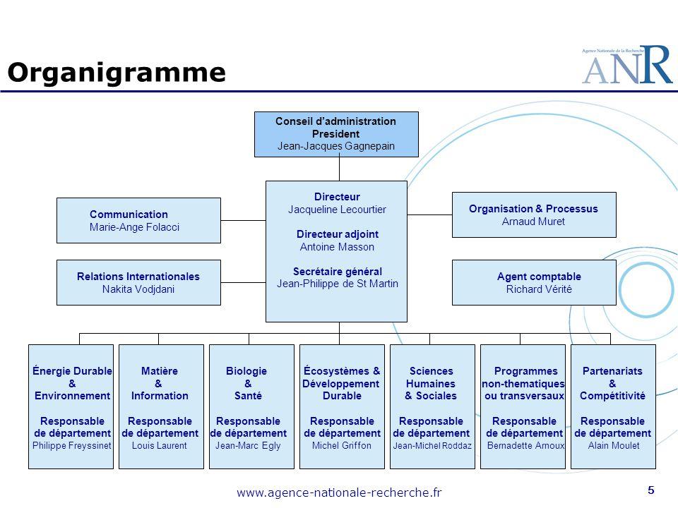 Organigramme www.agence-nationale-recherche.fr