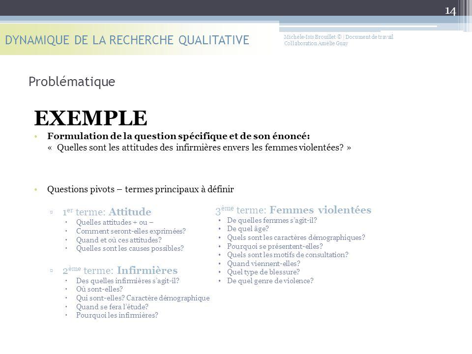 EXEMPLE Problématique DYNAMIQUE DE LA RECHERCHE QUALITATIVE