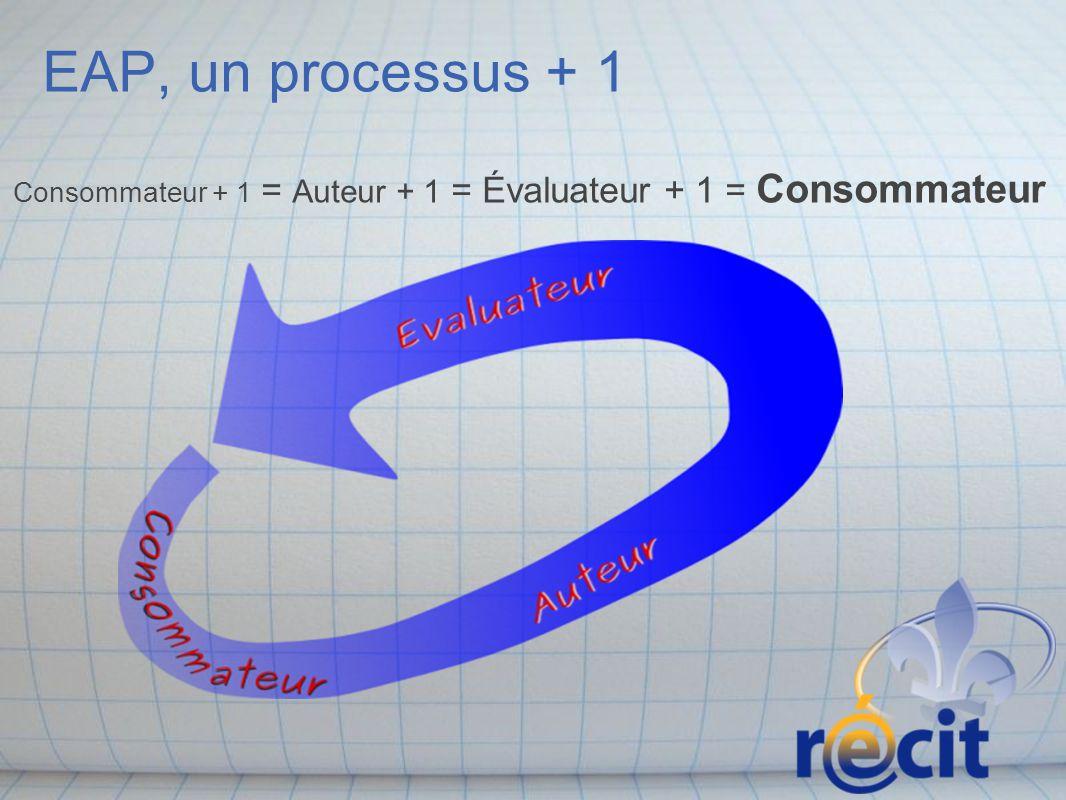 EAP, un processus + 1 Consommateur + 1 = Auteur + 1 = Évaluateur + 1 = Consommateur.