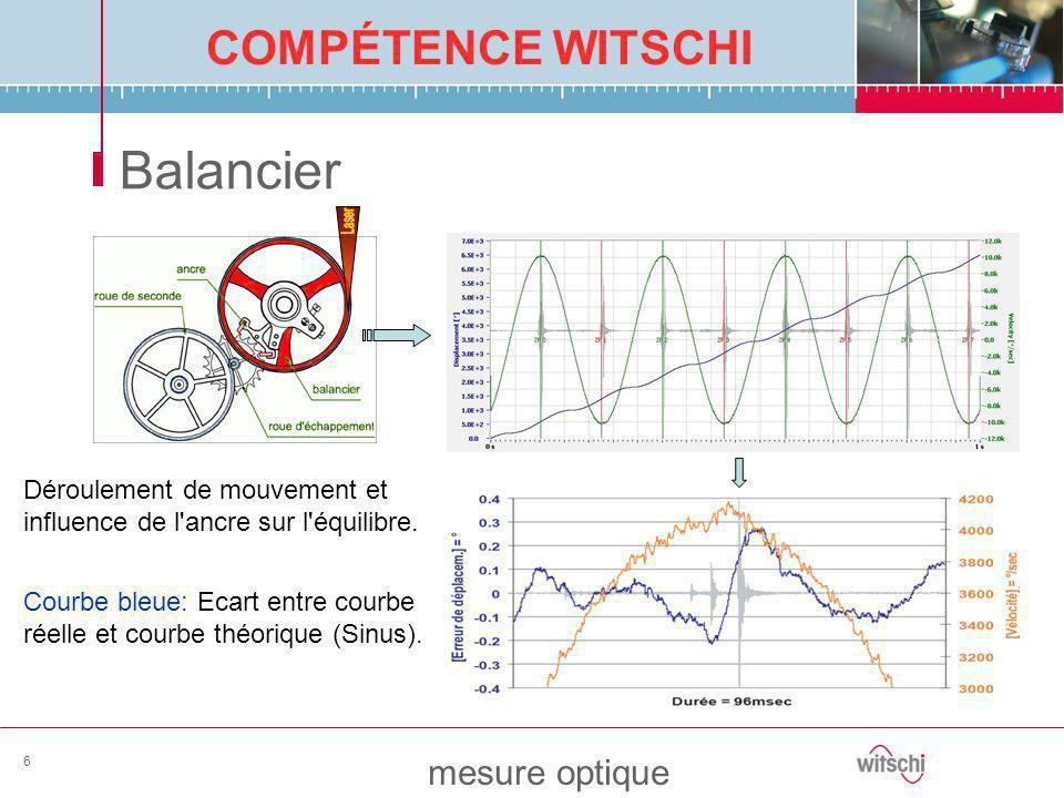 Balancier Laser. Déroulement de mouvement et influence de l ancre sur l équilibre.