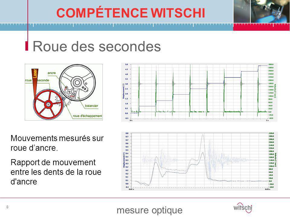 Roue des secondes Mouvements mesurés sur roue d'ancre.