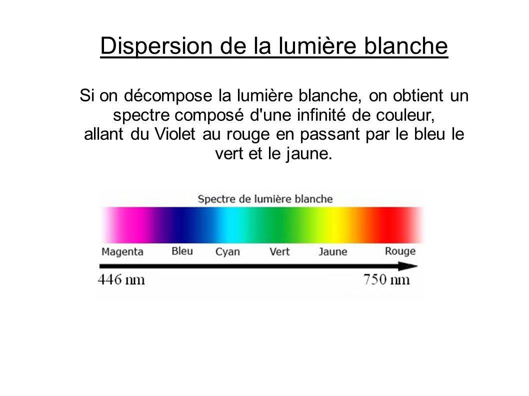 Dispersion de la lumière blanche