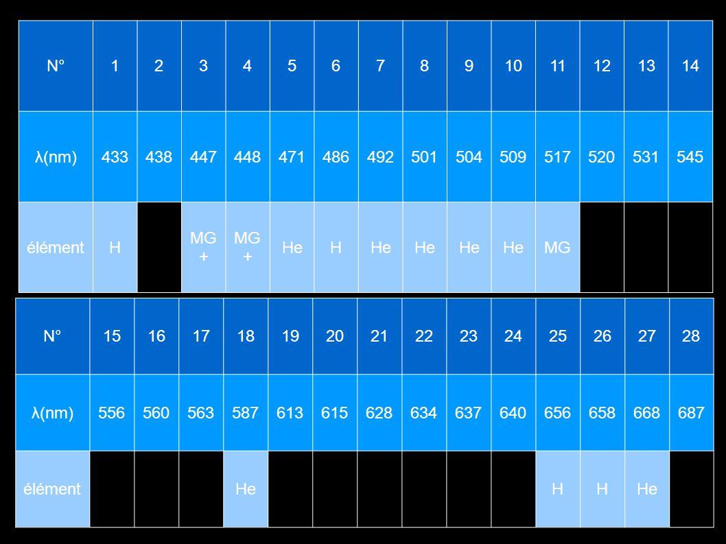 N° 1. 2. 3. 4. 5. 6. 7. 8. 9. 10. 11. 12. 13. 14. λ(nm) 433. 438. 447. 448. 471.
