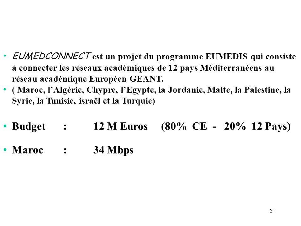 Budget : 12 M Euros (80% CE - 20% 12 Pays)