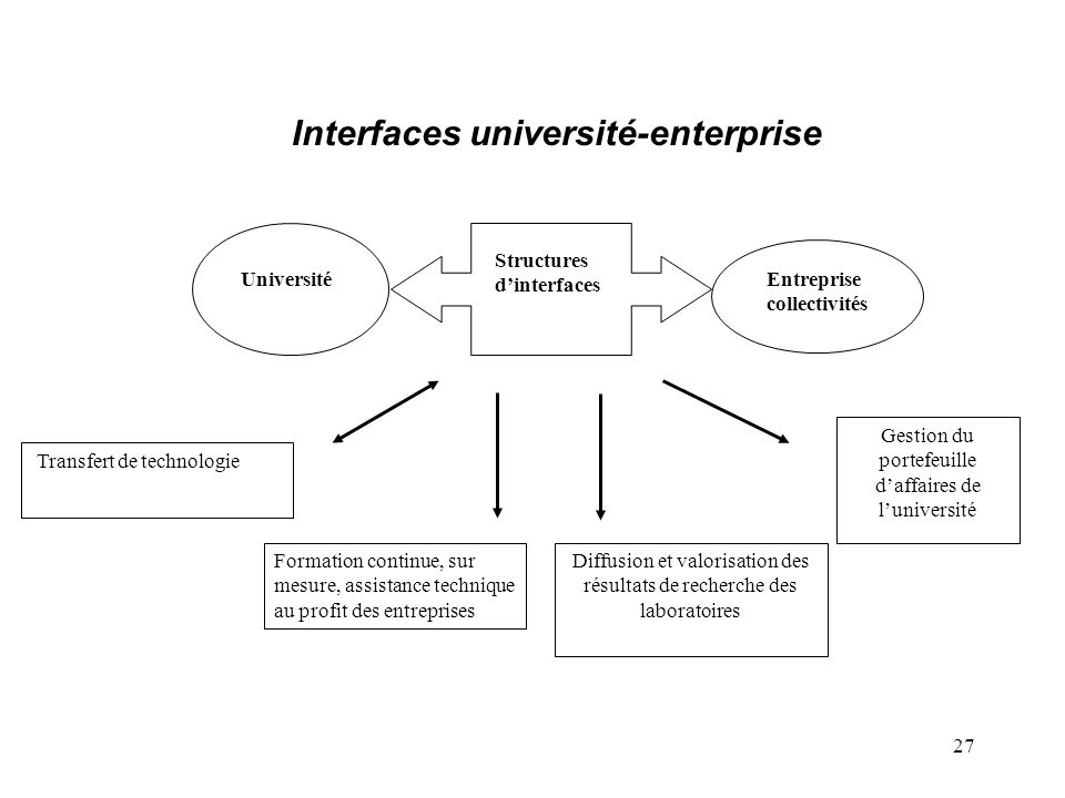 Interfaces université-enterprise