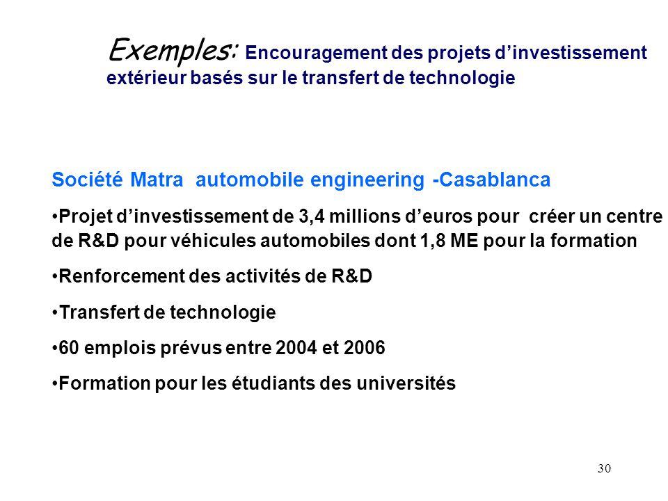 Exemples: Encouragement des projets d'investissement extérieur basés sur le transfert de technologie