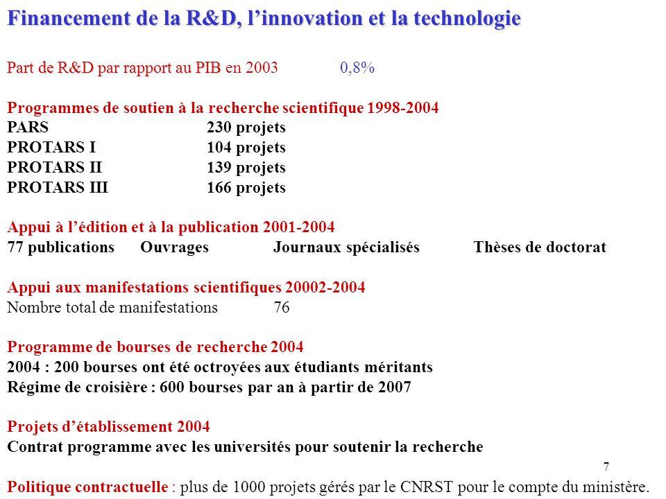 Financement de la R&D, l'innovation et la technologie