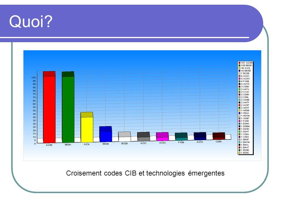 Quoi Croisement codes CIB et technologies émergentes