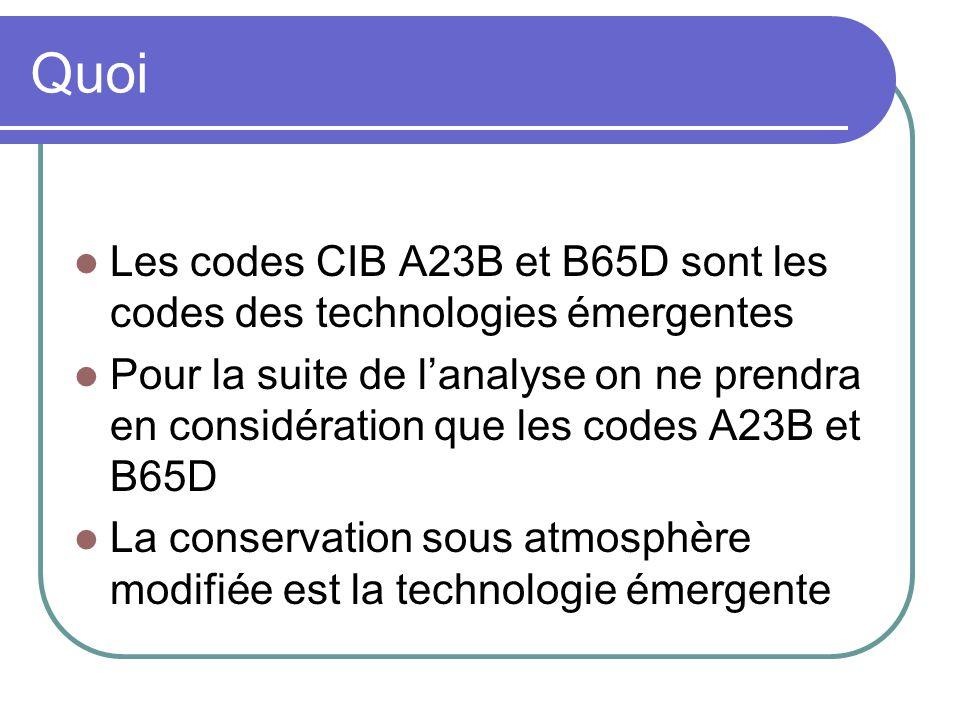 Quoi Les codes CIB A23B et B65D sont les codes des technologies émergentes.